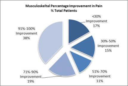 Musculoskeletal1