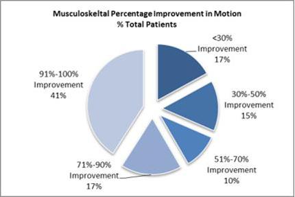 Musculoskeletal2